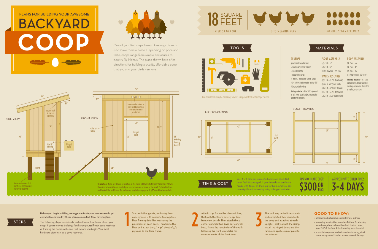 Wonderful coop-building infographic by Timothy Sanders. Click to
